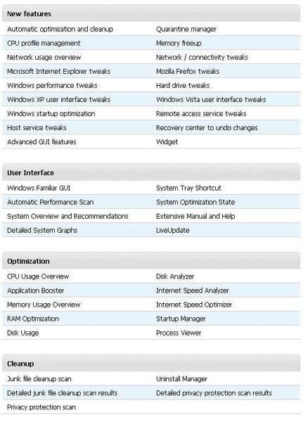 SpeedUpMyPC - Features