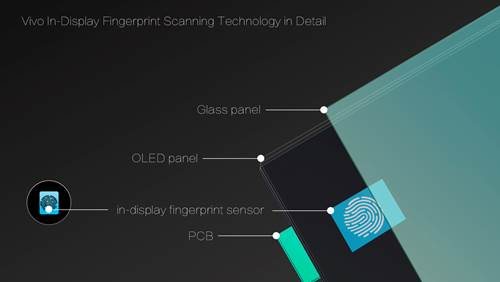 Vivo to unveil smartphone with under glass fingerprint sensor at CES 2018